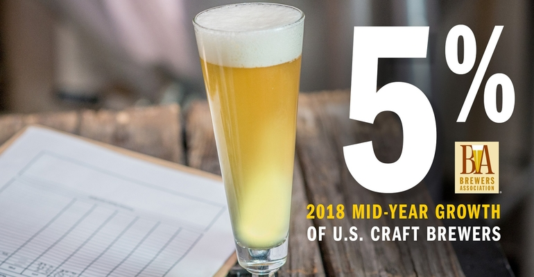 Mid-Year Growth for Craft Breweries Remains Steady at 5 Percent