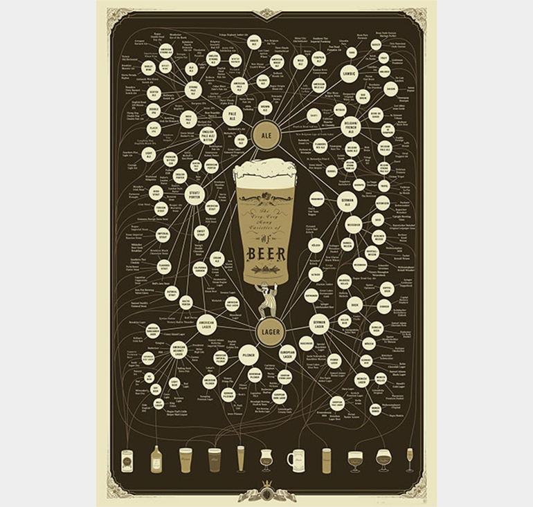 The Very, Very Many Varieties of Beer     By Pop Chart Lab