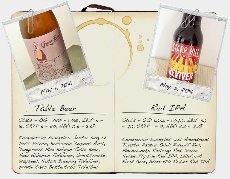 FEATURES – Style Studies: Table Beer and Red IPA