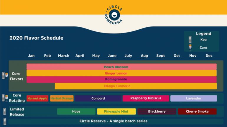 Circle Kombucha Announces 2020 Release Calendar