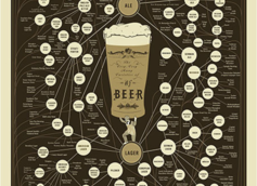 The Very, Very Many Varieties of Beer  |  By Pop Chart Lab