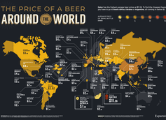 The Cost of Beer Around the World Per World Beer Index 2021